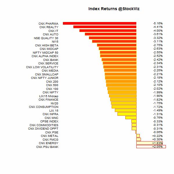 index performance.2015-4-10.2015-4-17