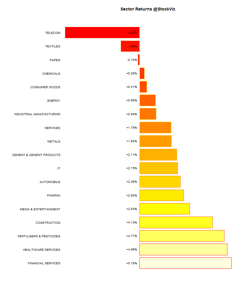 sector performance.2015-06-19.2015-06-26