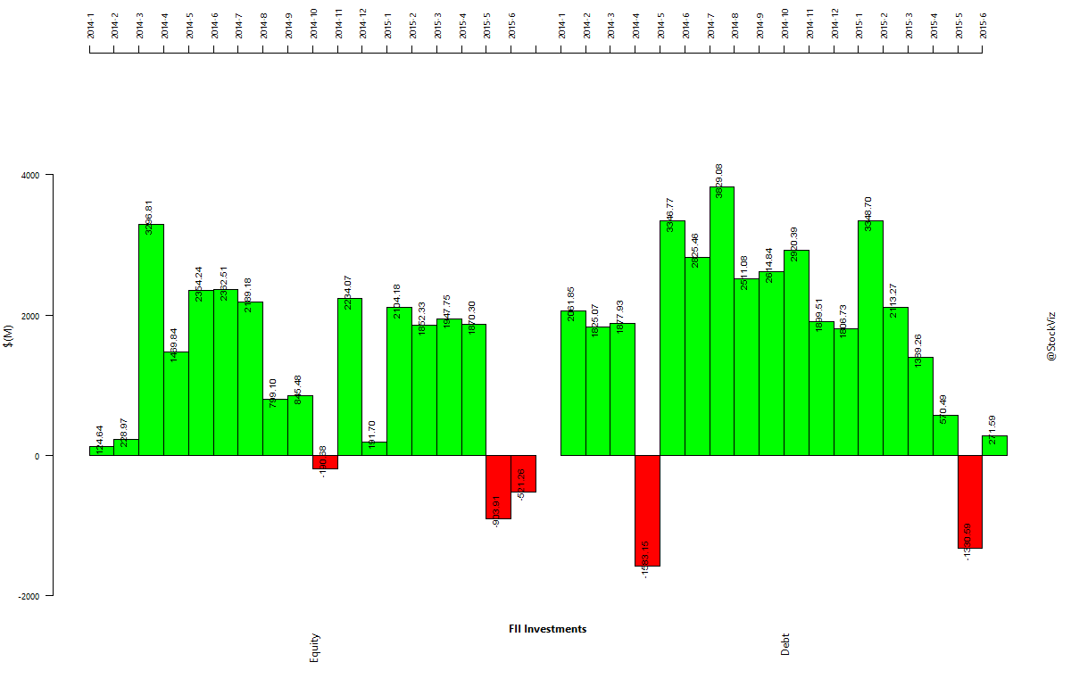 fii-investments.2014-01-01.2015-06-30