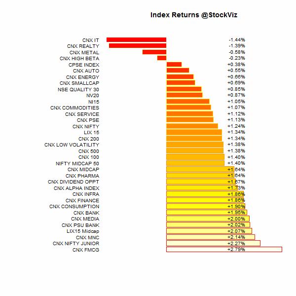 index.performance.2015-06-26.2015-07-03