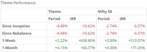 rate sensitive 2015 theme