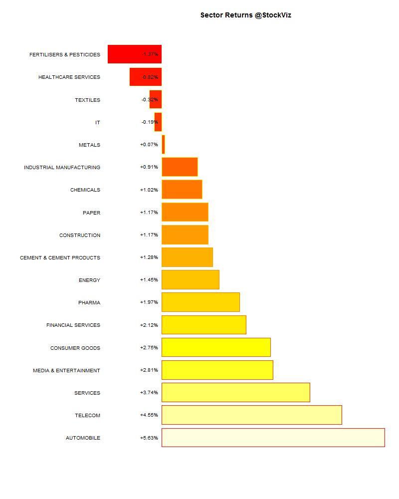 sector performance.2015-06-26.2015-07-03