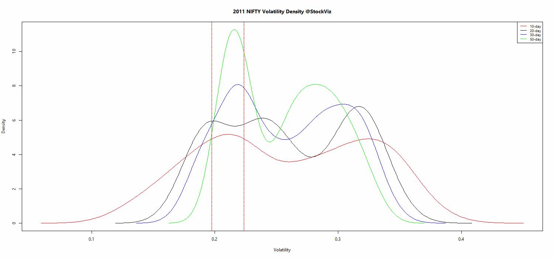 NIFTY.volatility.density.2011