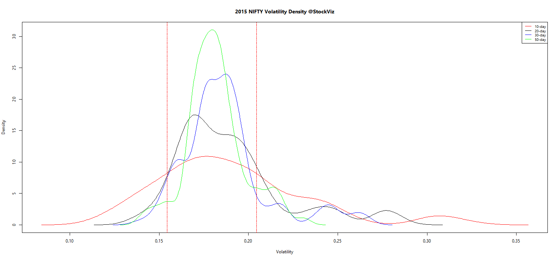 NIFTY.volatility.density.2015