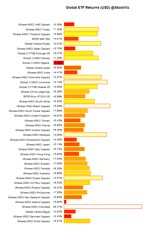 global.etf.performance.2015-10-01.2015-10-09