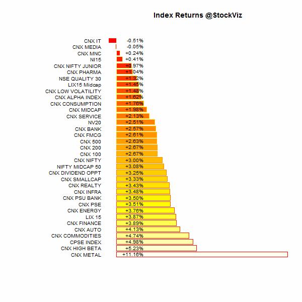 index.performance.2015-10-01.2015-10-09