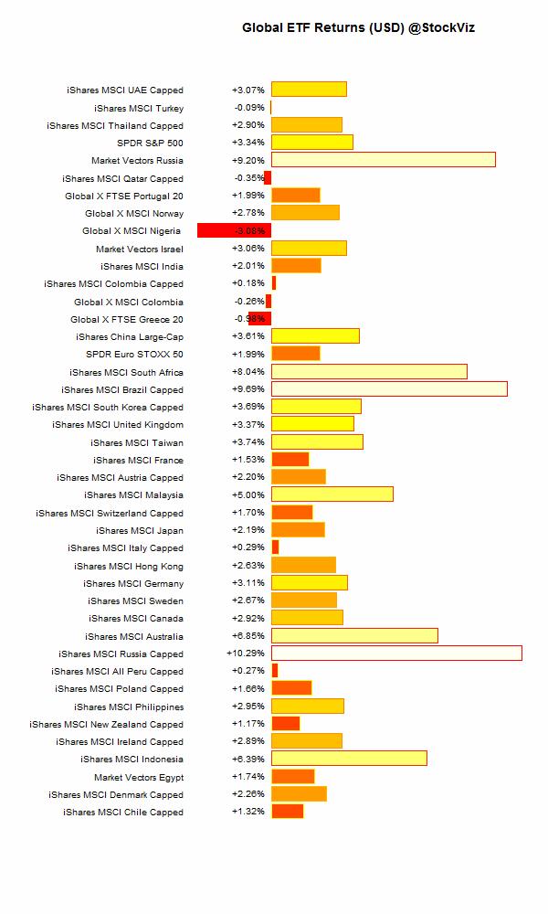 global.etf.performance.2015-11-13.2015-11-20
