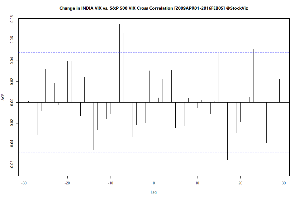 india vix and spx vix cross-correlation plot