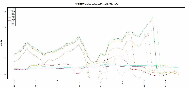APR BANKNIFTY Volatility chart