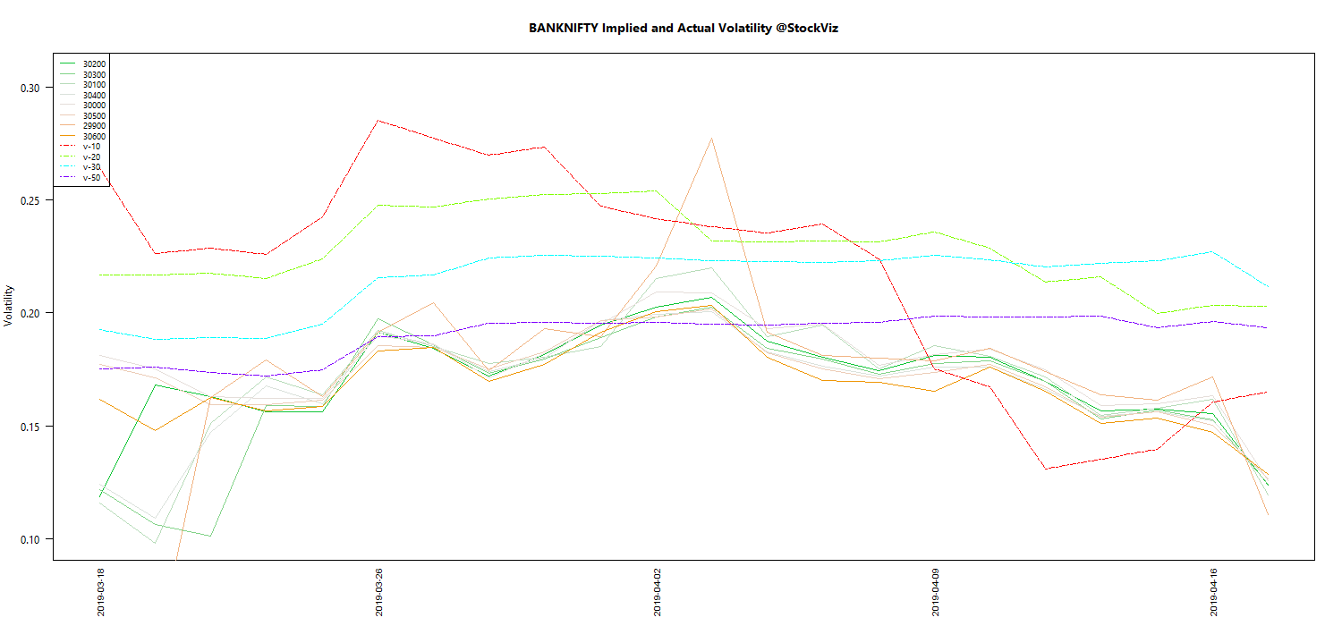 APR BANKNIFTY Volatility chart