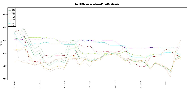 AUG BANKNIFTY Volatility chart