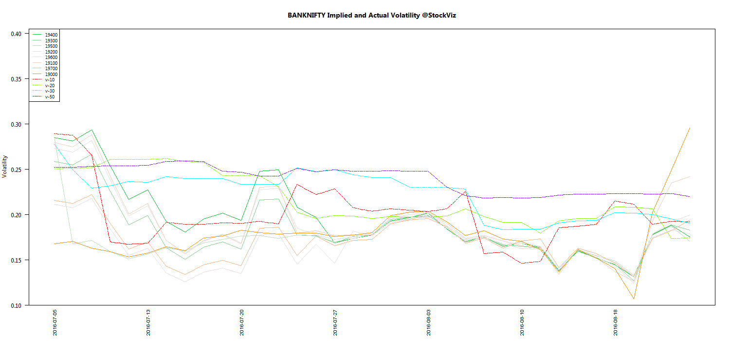 AUG BANKNIFTY Volatility chart