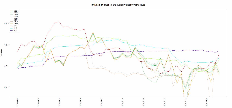 DEC BANKNIFTY Volatility chart
