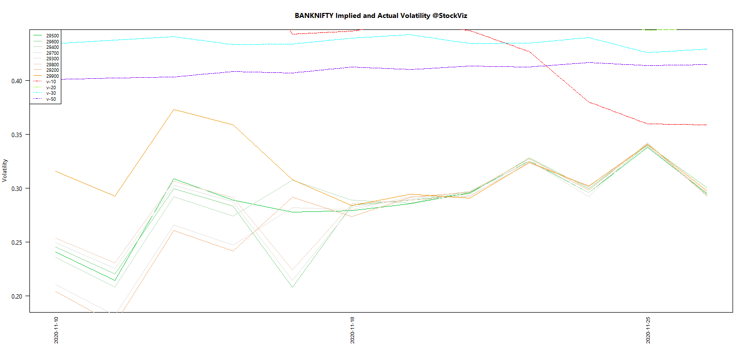 DEC BANKNIFTY Volatility chart