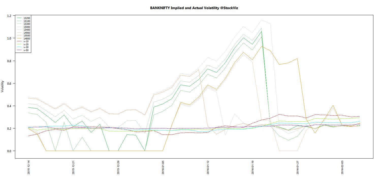 FEB BANKNIFTY Volatility chart