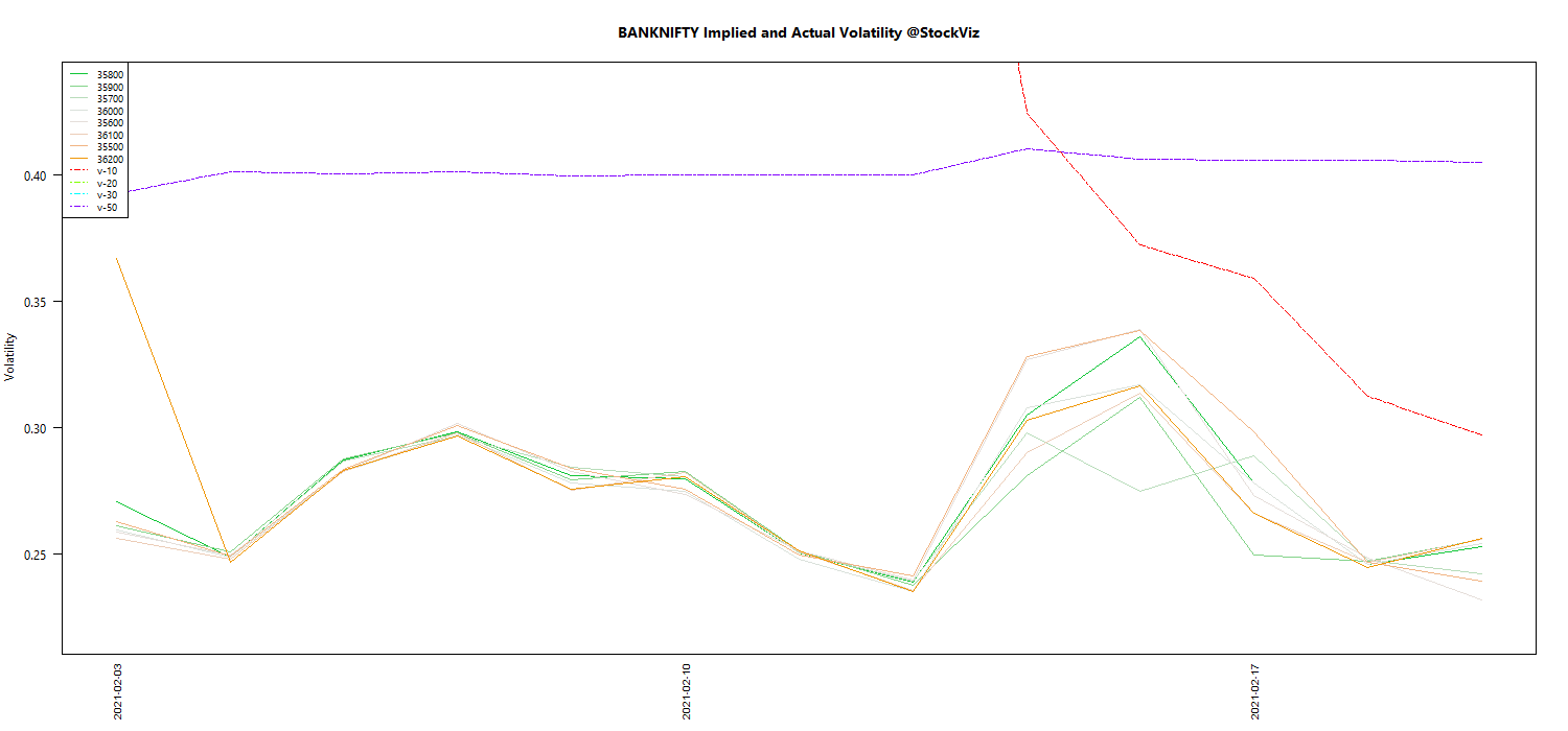 FEB BANKNIFTY Volatility chart