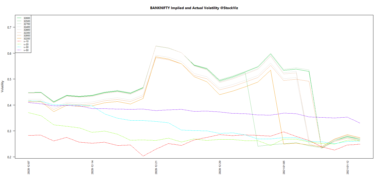 JAN BANKNIFTY Volatility chart