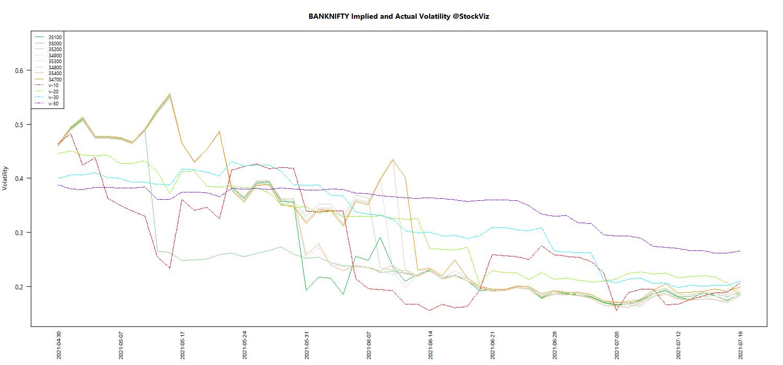 JUL BANKNIFTY Volatility chart