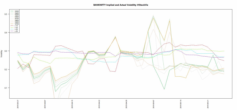 JUN BANKNIFTY Volatility chart
