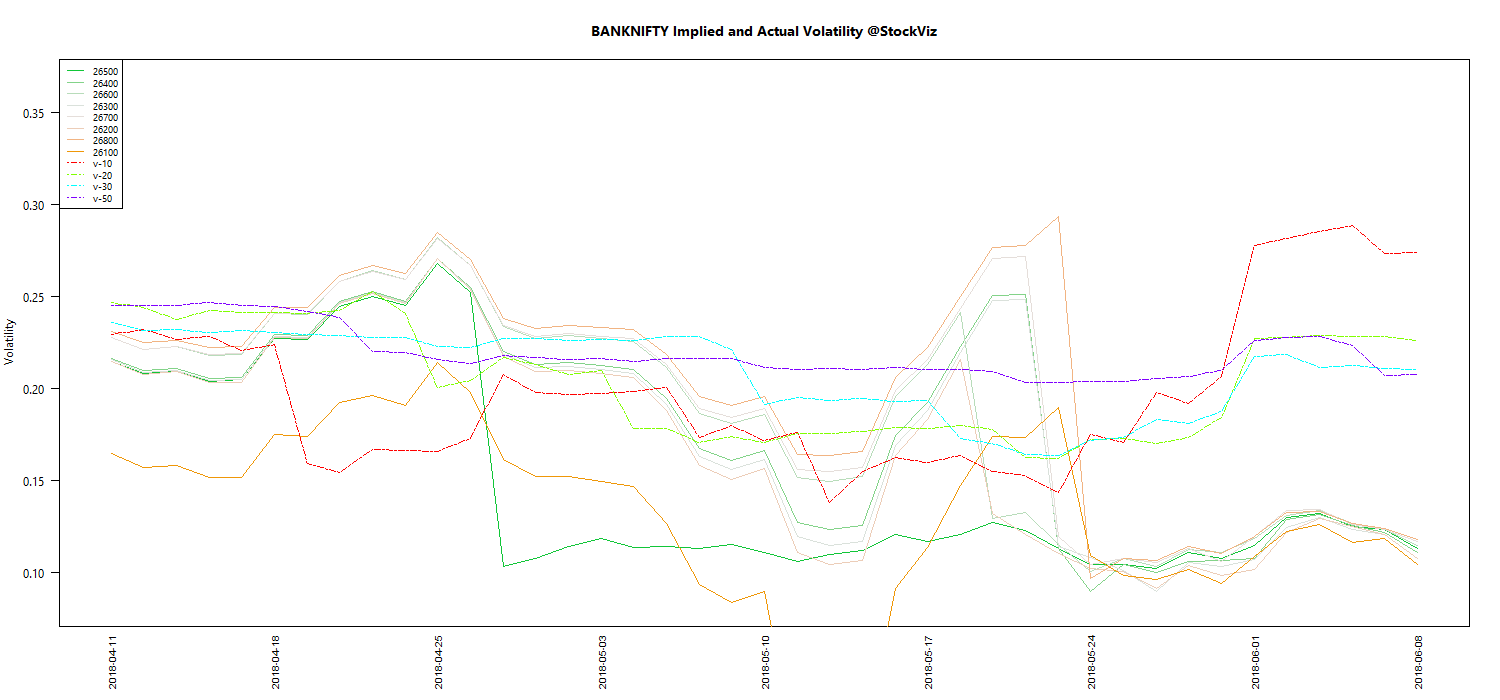 JUN BANKNIFTY Volatility chart