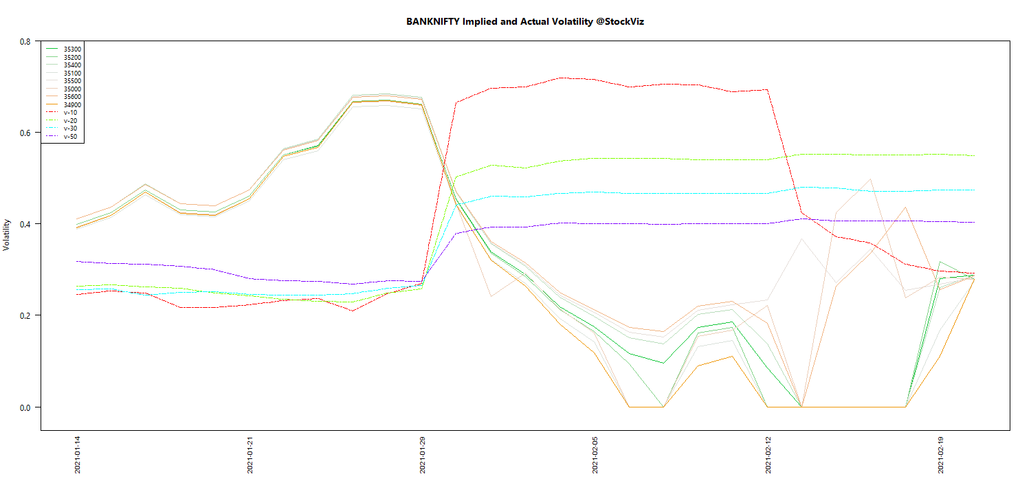 MAR BANKNIFTY Volatility chart