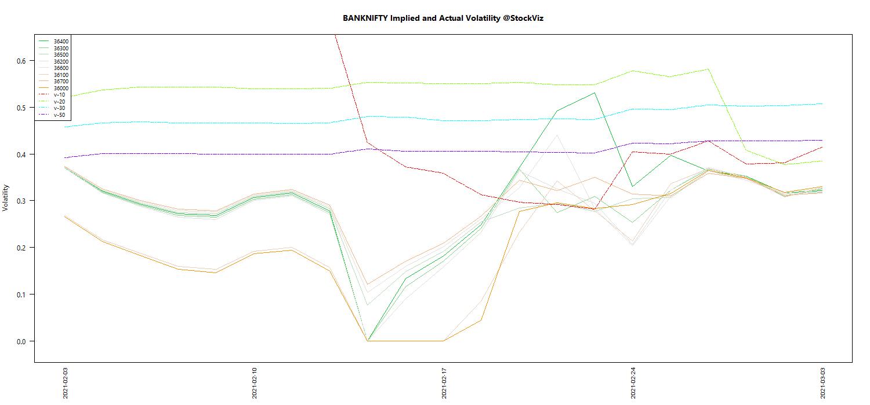 MAR BANKNIFTY Volatility chart