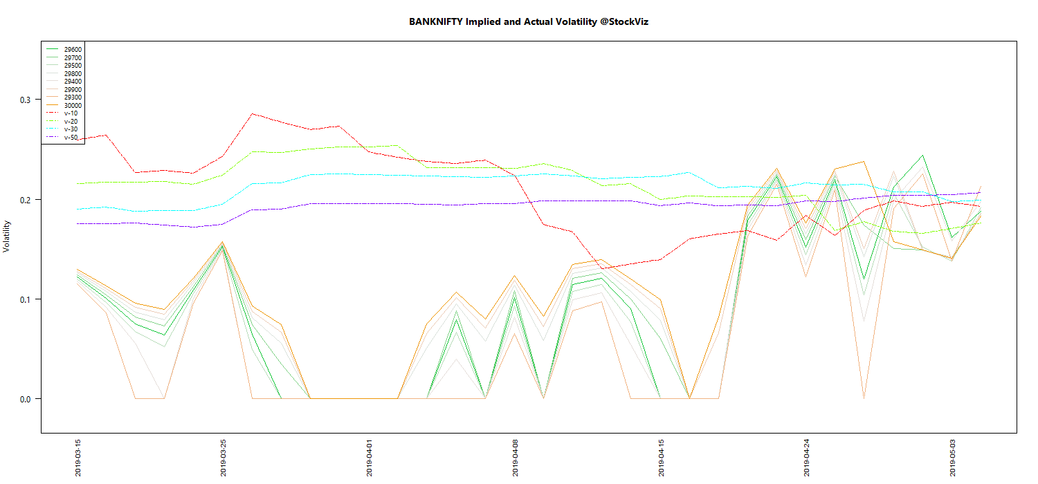 MAY BANKNIFTY Volatility chart