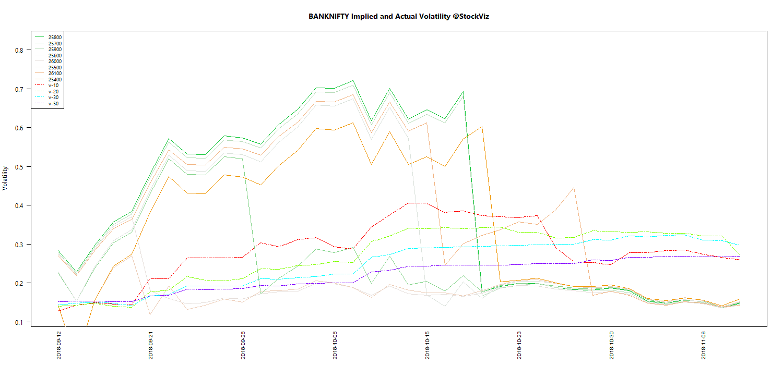 NOV BANKNIFTY Volatility chart