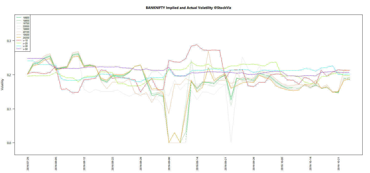 OCT BANKNIFTY Volatility chart