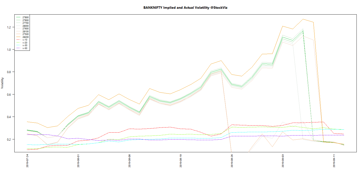 SEP BANKNIFTY Volatility chart