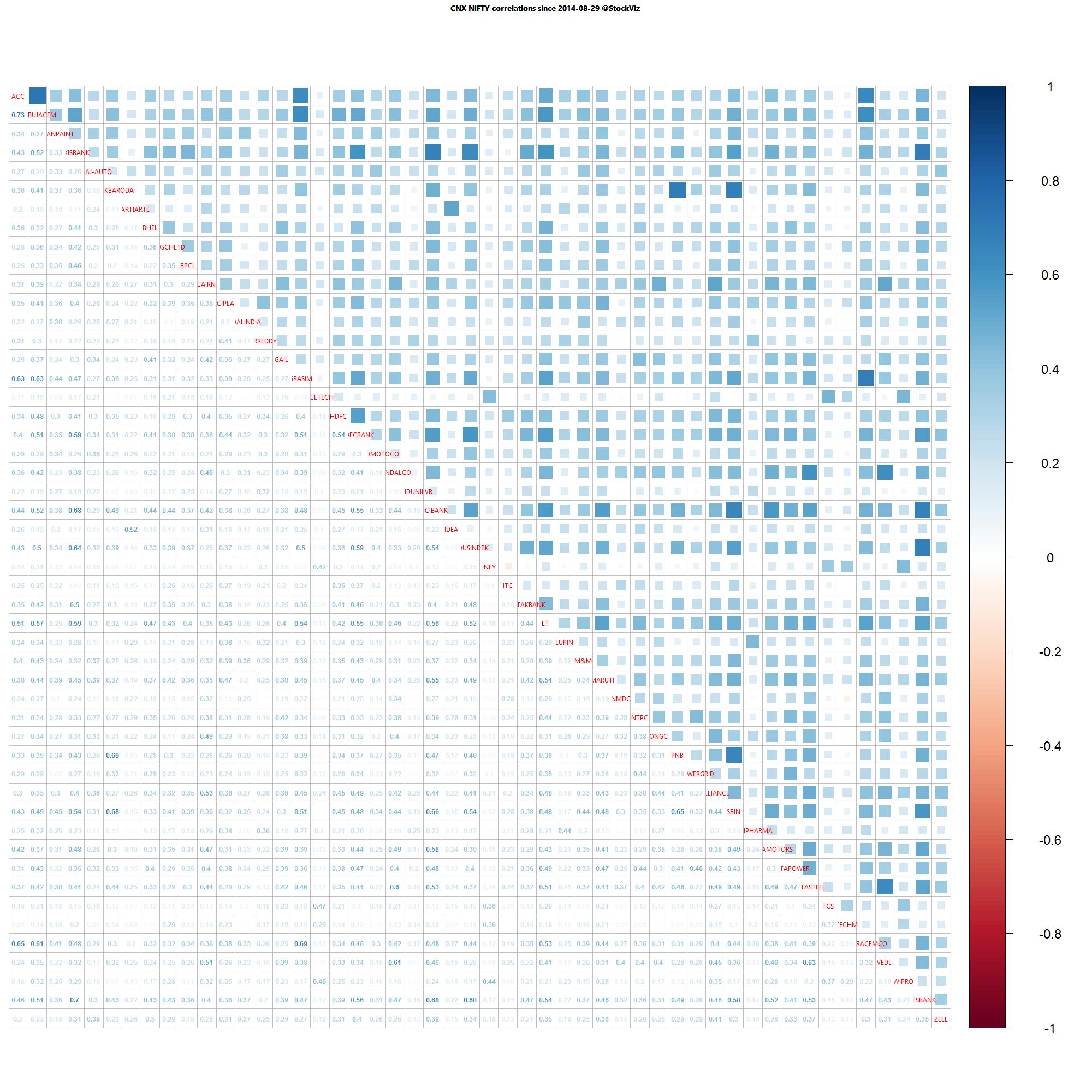 Nifty one year daily return correlations