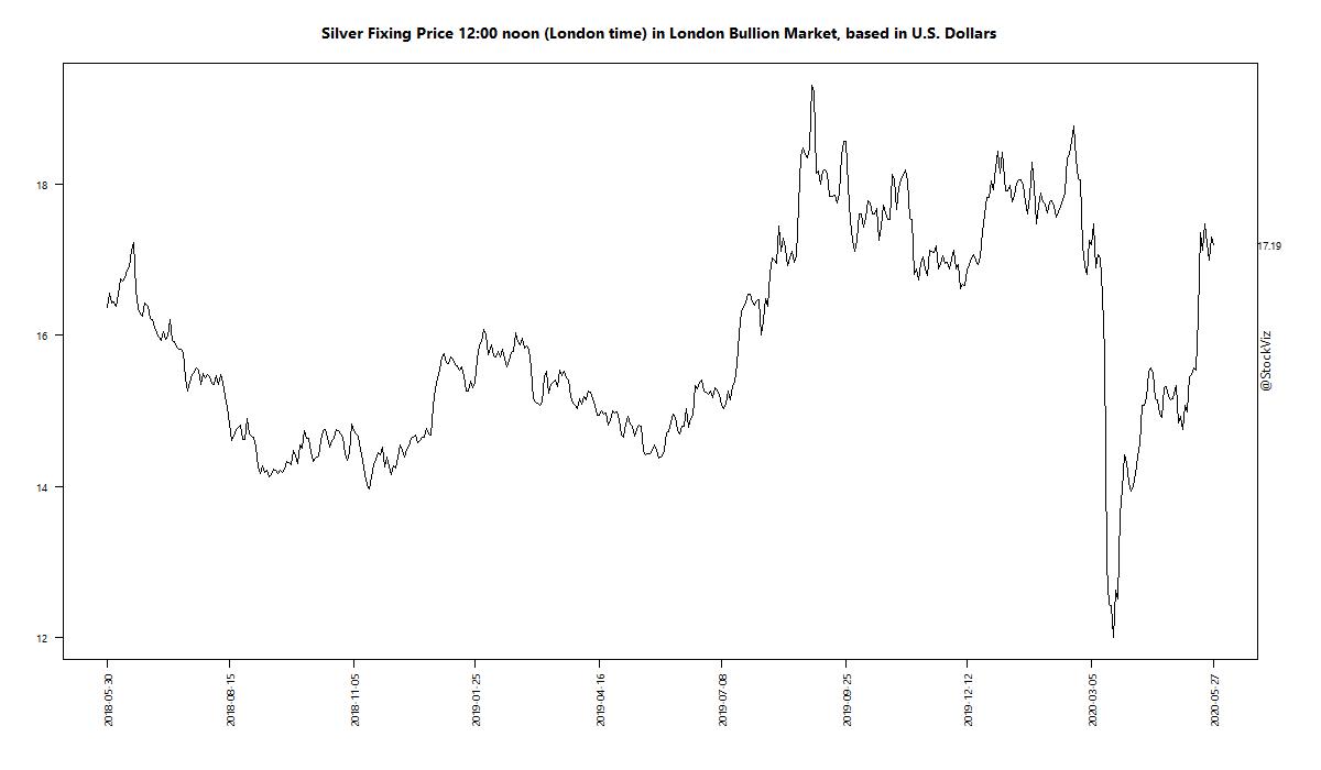 Silver Fixing Price 12:00 noon (London time) in London Bullion Market, based in U.S. Dollars