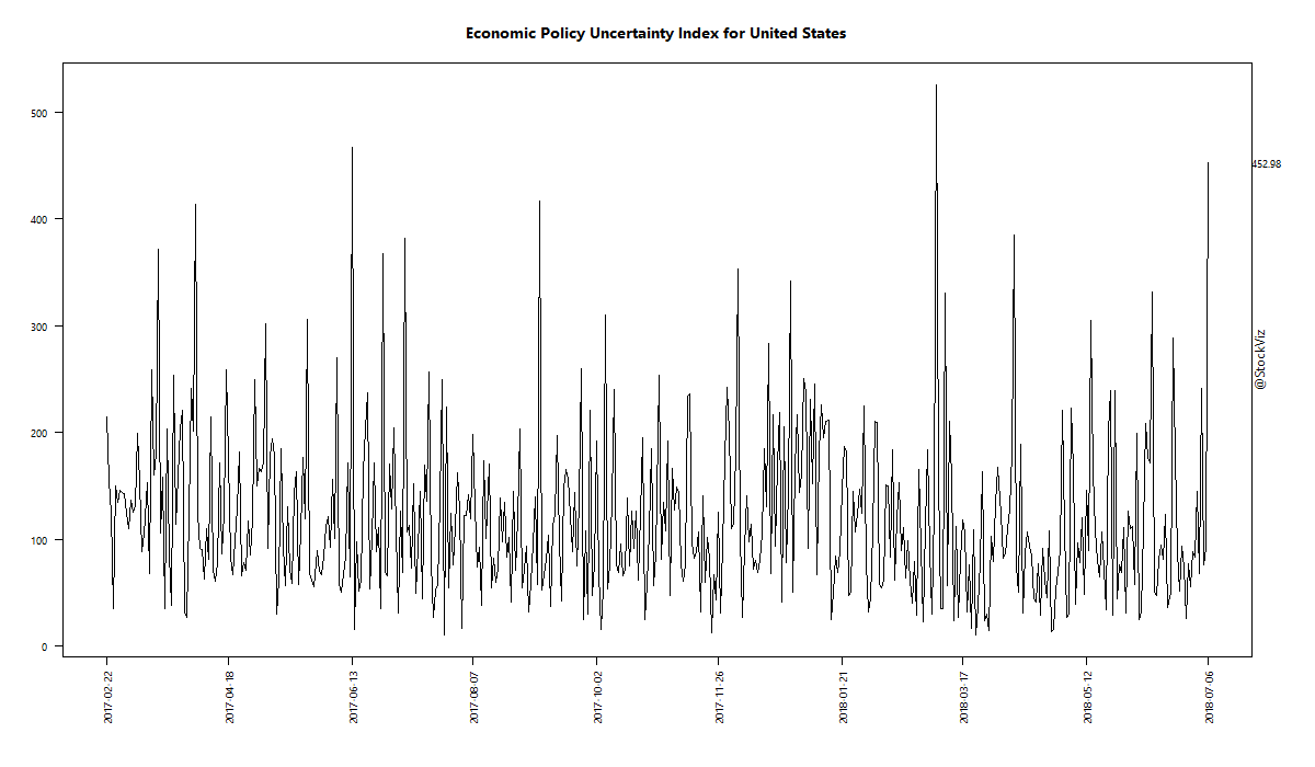 Economic Policy Uncertainty Index for United States