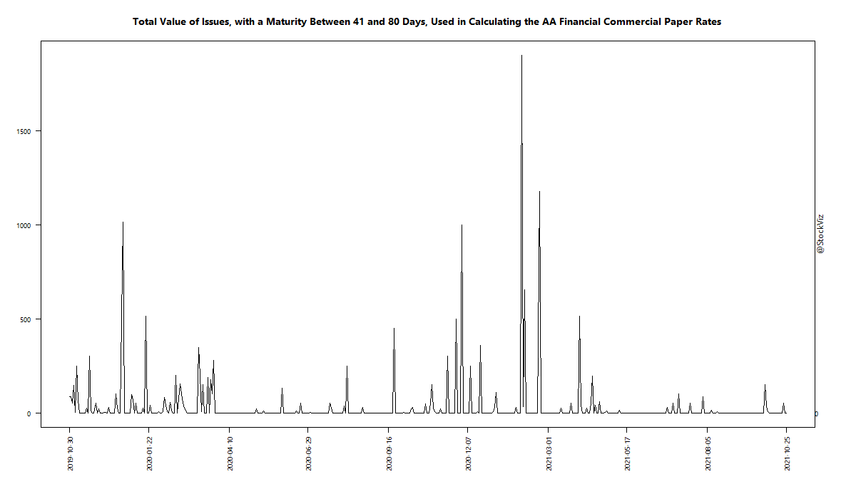 Total Value of Issues, with a Maturity Between 41 and 80 Days, Used in Calculating the AA Financial Commercial Paper Rates