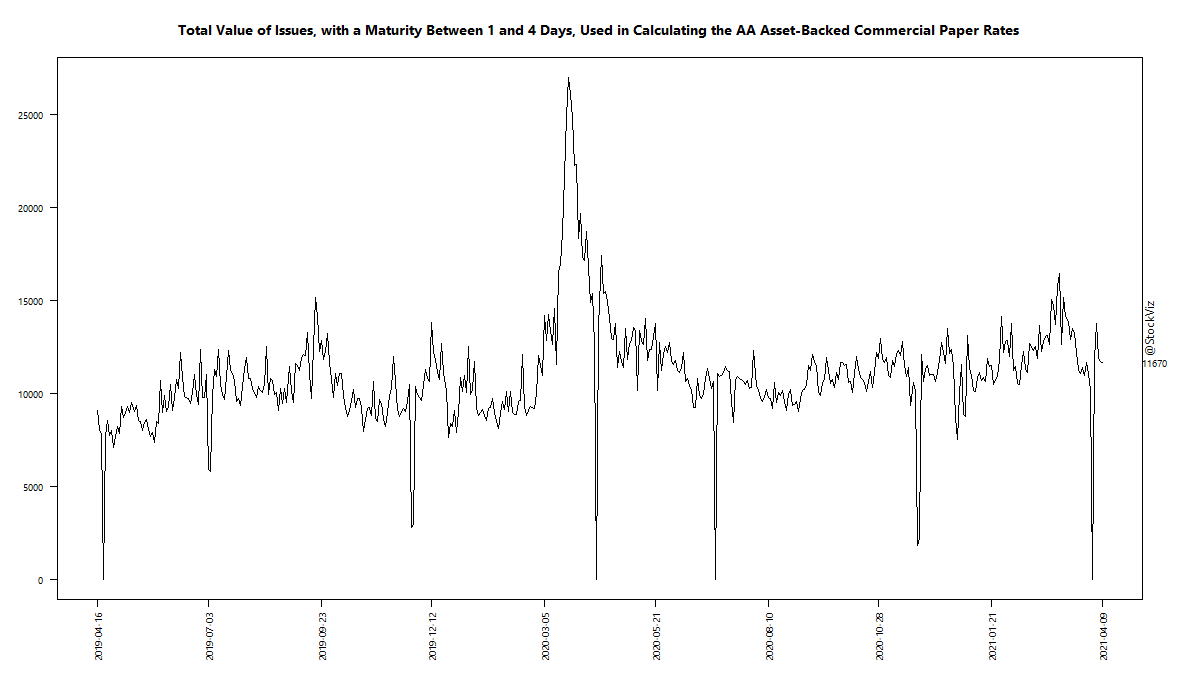 Total Value of Issues, with a Maturity Between 1 and 4 Days, Used in Calculating the AA Asset-Backed Commercial Paper Rates