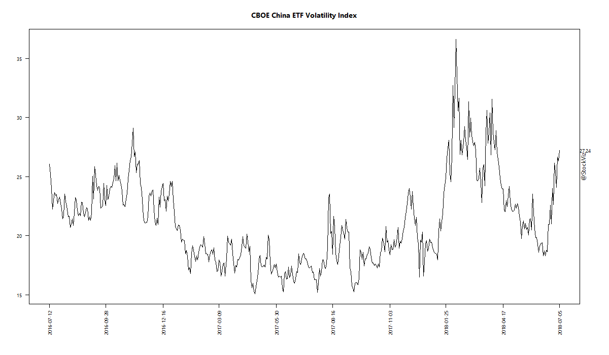 CBOE China ETF Volatility Index