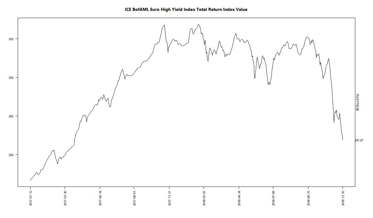 ICE BofAML Euro High Yield Index Total Return Index Value