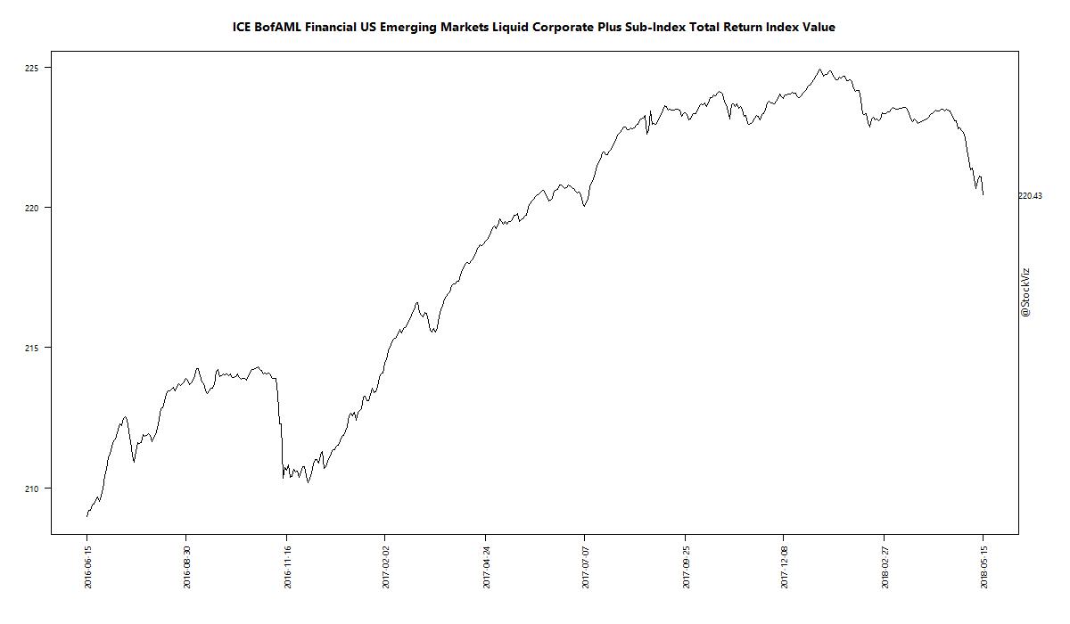 ICE BofAML Financial US Emerging Markets Liquid Corporate Plus Sub-Index Total Return Index Value