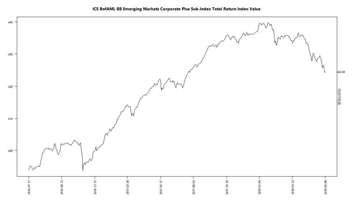 ICE BofAML BB Emerging Markets Corporate Plus Sub-Index Total Return Index Value