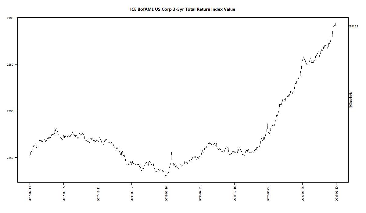 ICE BofAML US Corp 3-5yr Total Return Index Value