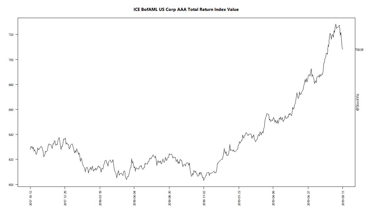 ICE BofAML US Corp AAA Total Return Index Value