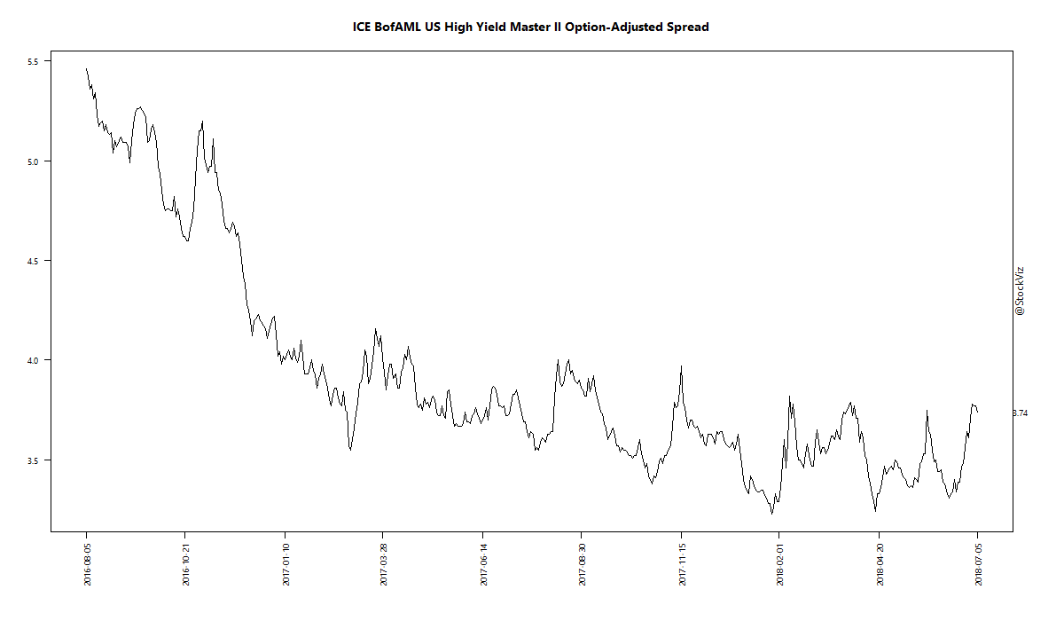 ICE BofAML US High Yield Master II Option-Adjusted Spread