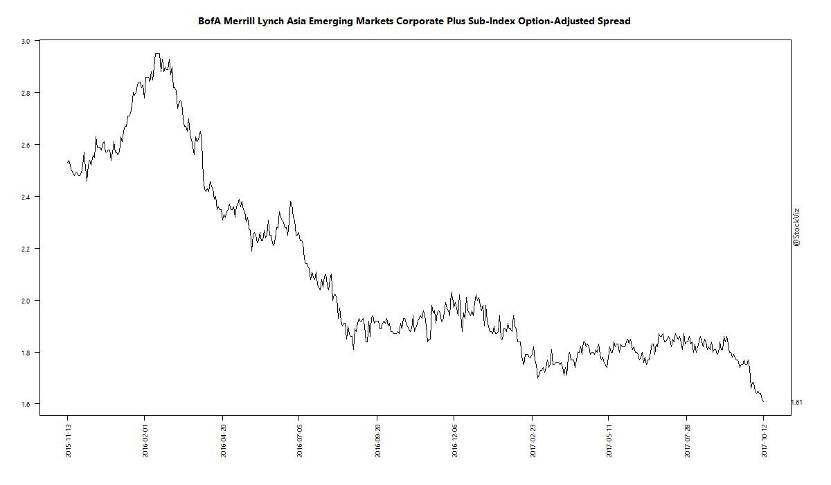 BofA Merrill Lynch Asia Emerging Markets Corporate Plus Sub-Index Option-Adjusted Spread