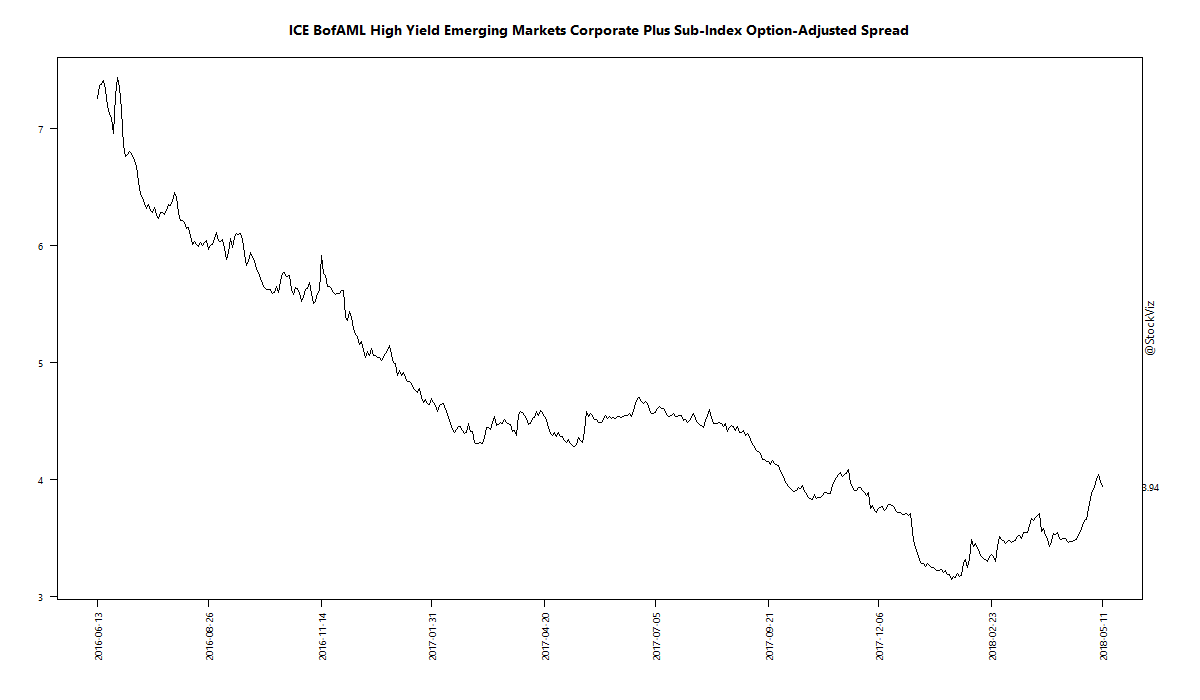 ICE BofAML High Yield Emerging Markets Corporate Plus Sub-Index Option-Adjusted Spread