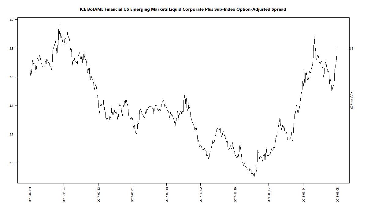 ICE BofAML Financial US Emerging Markets Liquid Corporate Plus Sub-Index Option-Adjusted Spread