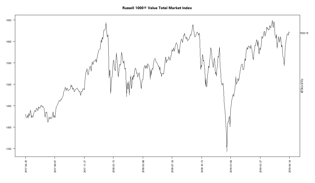 Russell 1000® Value Total Market Index