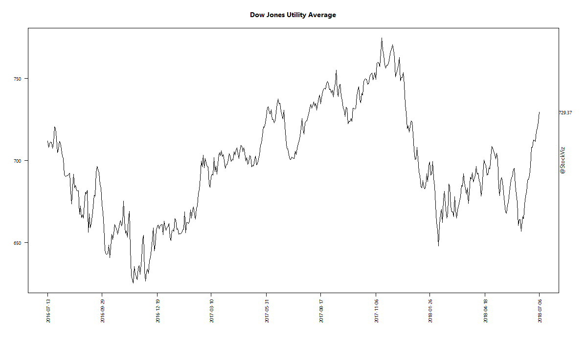 Dow Jones Utility Average