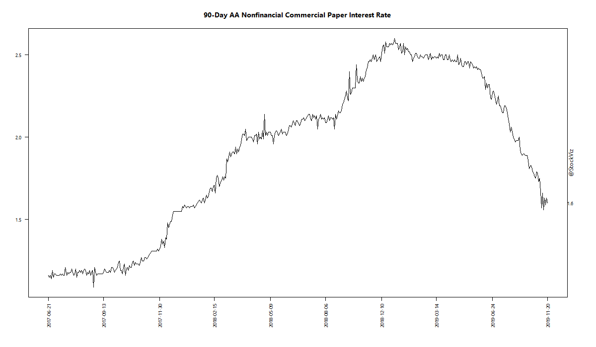 90-Day AA Nonfinancial Commercial Paper Interest Rate