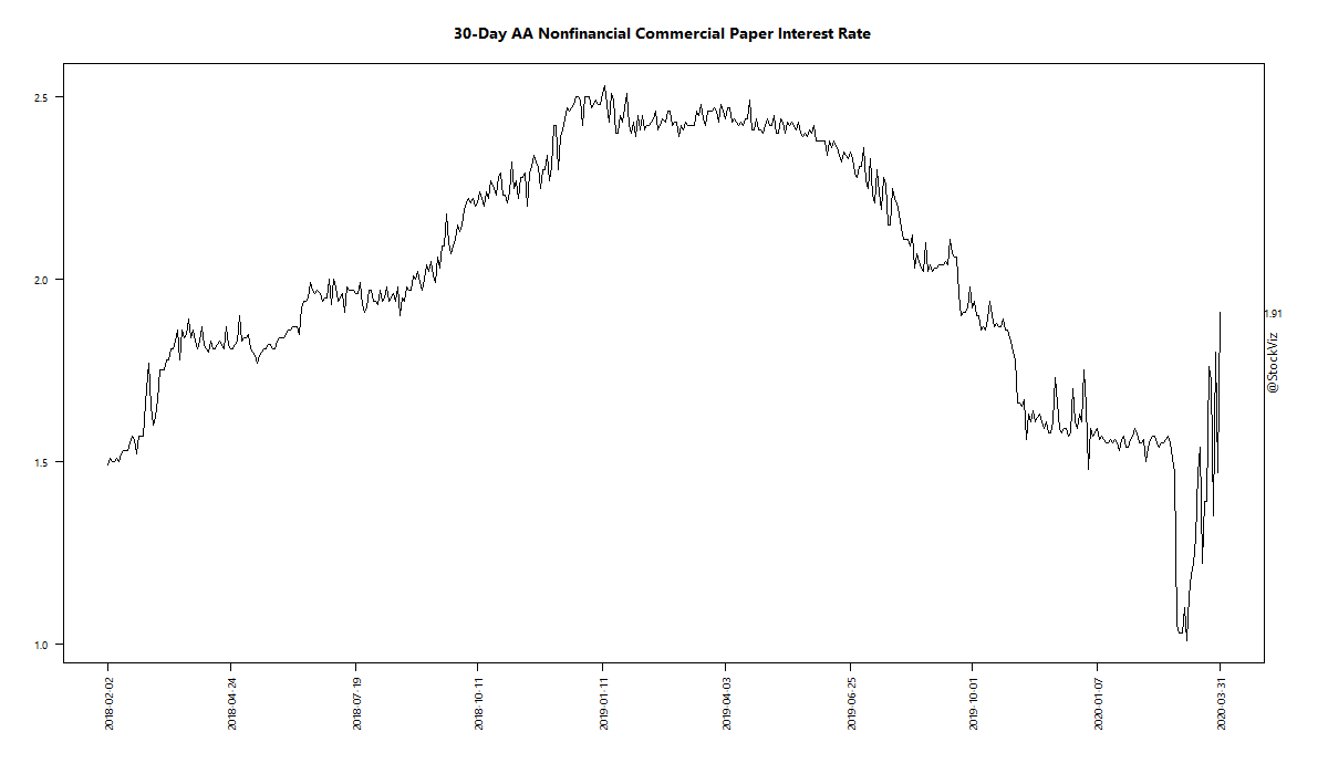 30-Day AA Nonfinancial Commercial Paper Interest Rate