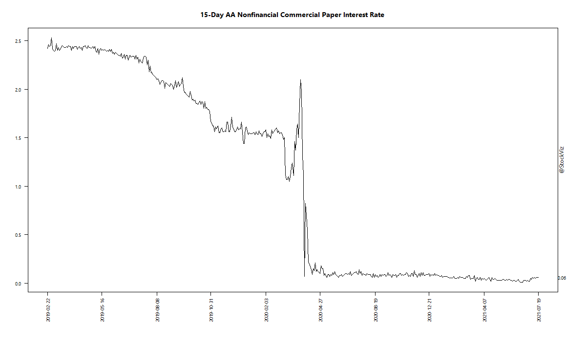 15-Day AA Nonfinancial Commercial Paper Interest Rate